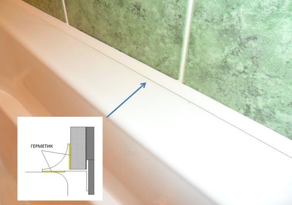 Заделка стыка между ванной и плиткой
